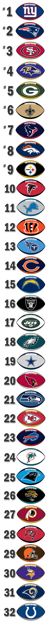 Final NFL Team Rankings