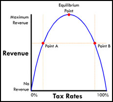 Tax Parabola